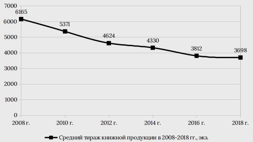 Средний тираж книг, Россия, доклад, книжный рынок, 2019