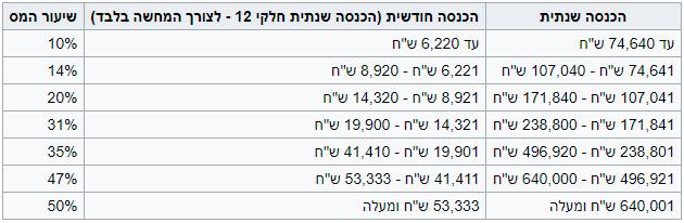 бизнес в Израиле