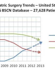 Compared to the first chart this reports popularity of bypass be higher and band lower likely reason for also rise gastric sleeve oliak center weight loss rh oliakcenter