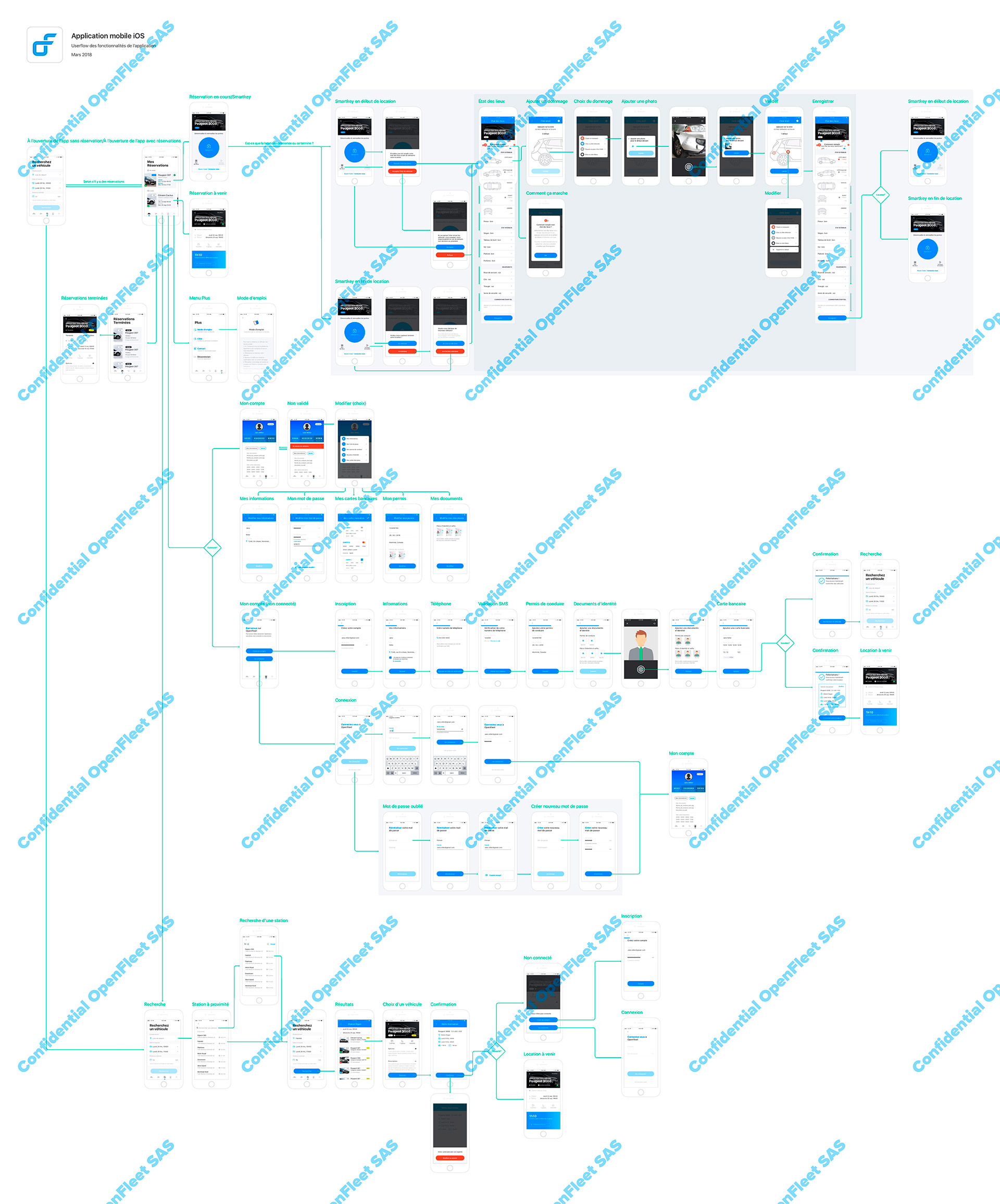 Workflow de l'app B2C