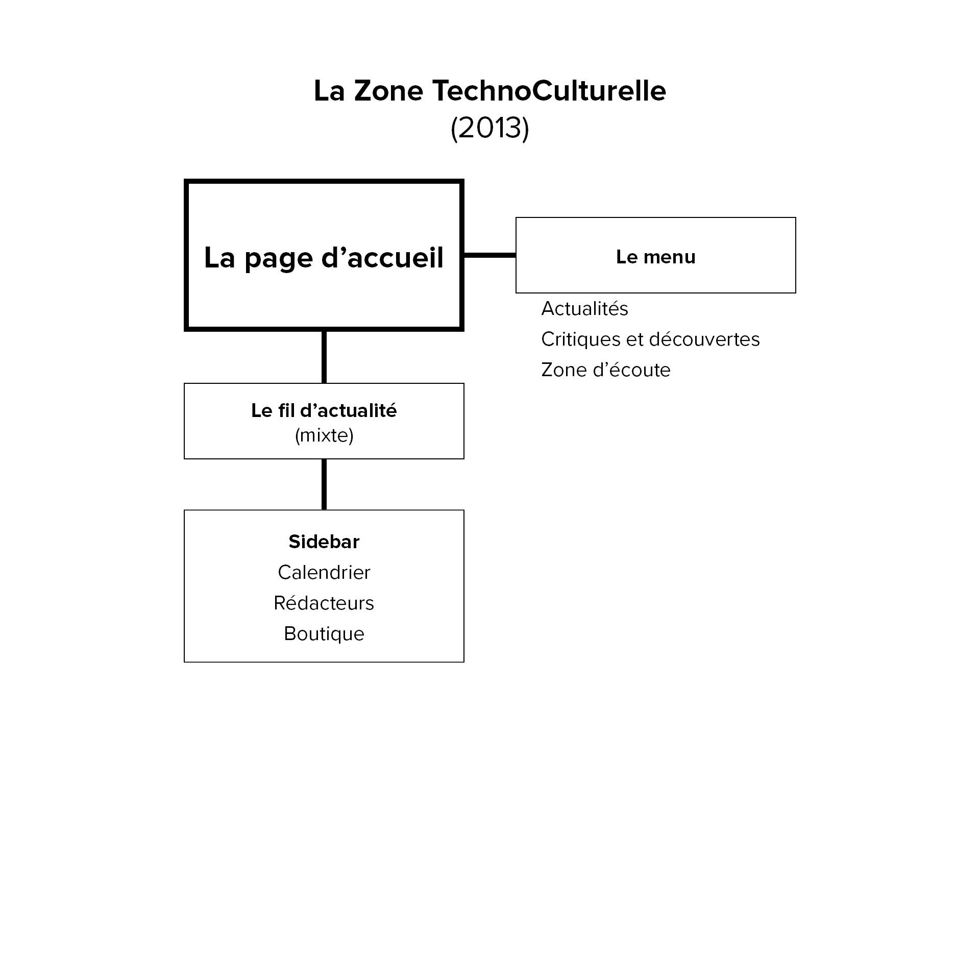 ZTC 2013