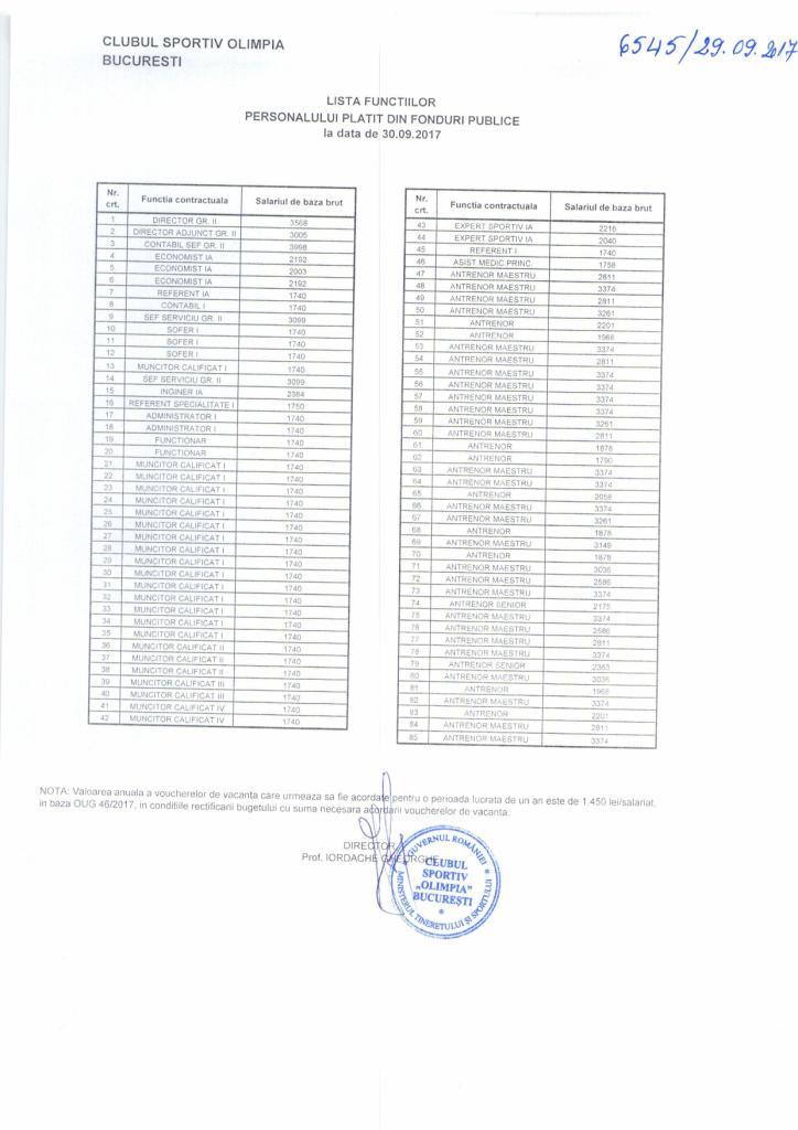 Lista functii 30 09 2017 resusurse umane - Lista functiilor personalului platit din fonduri publice
