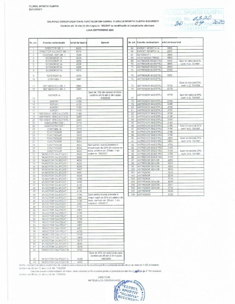 TRANSPARENTA SALARIALA SEPT 2020 Olimpia - Lista functiilor personalului platit din fonduri publice