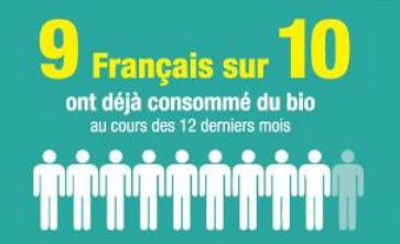 9 français sur 10 ont déjà consomme bio