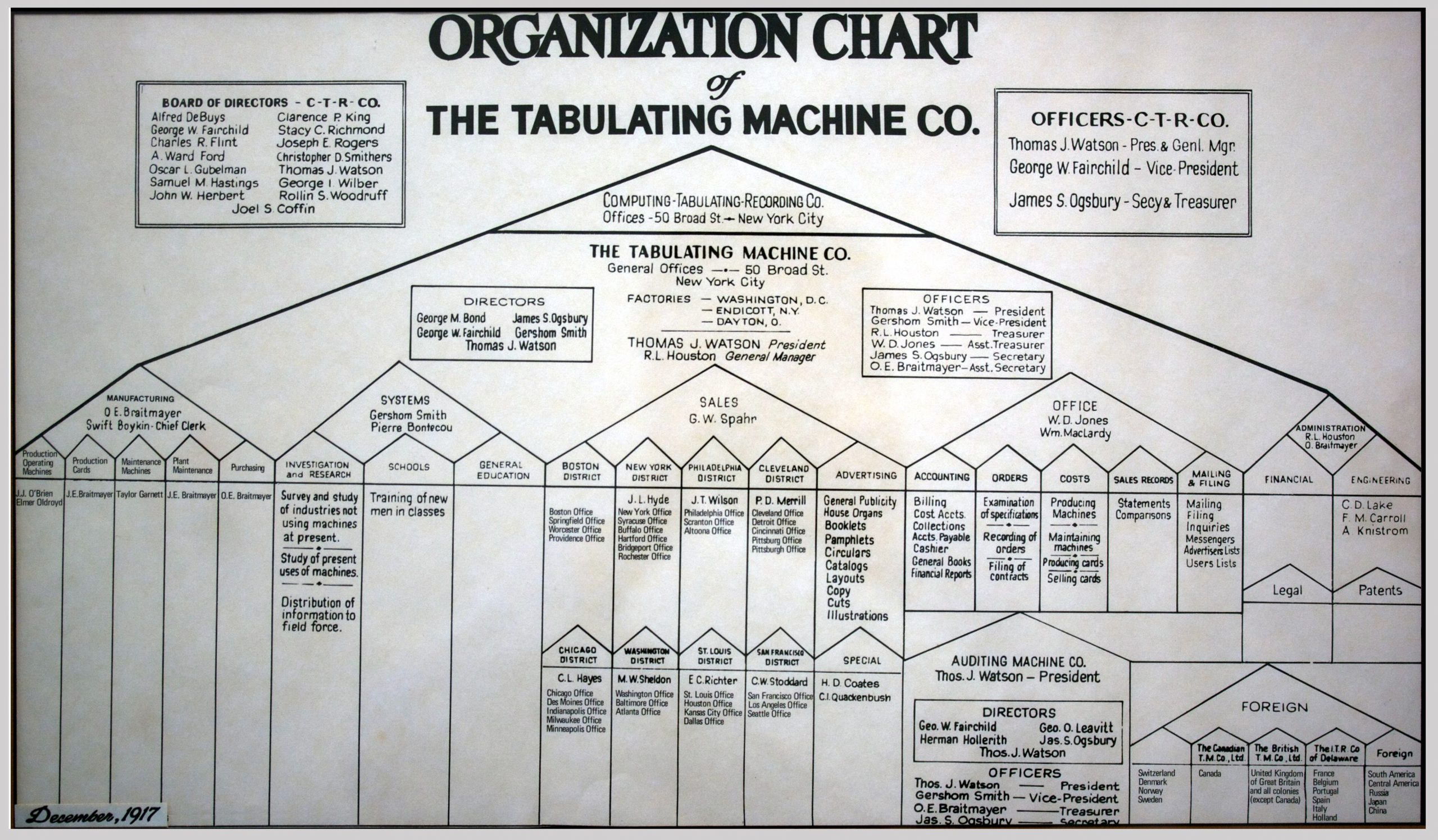 A corporate org chart