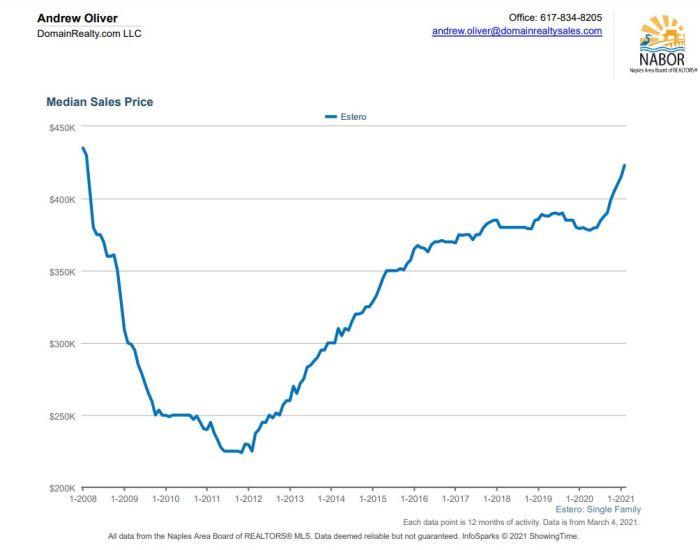 estero home prices