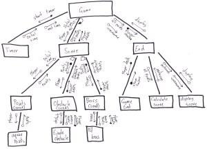 Modeling of the System | oliversdd