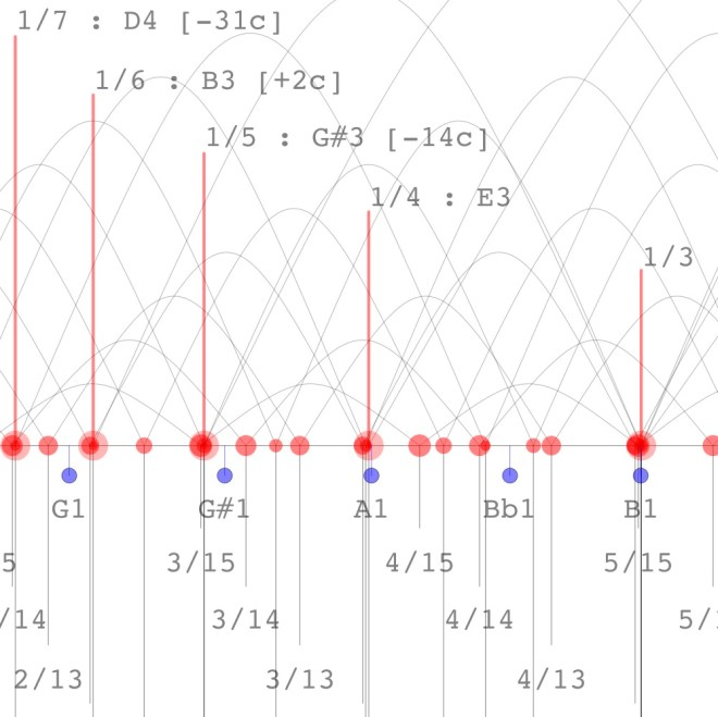 double-bass-E1-string-harmonics-snip
