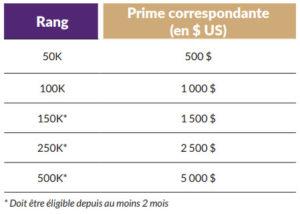 Primes Mode de Vie QuiAri - Olivier Aveyra Marketing de réseau