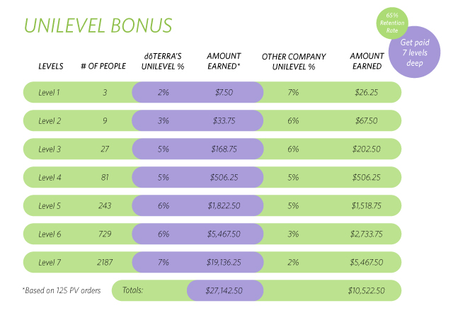 Plan de compensation Unilevel doTERRA - Olivie Aveyra