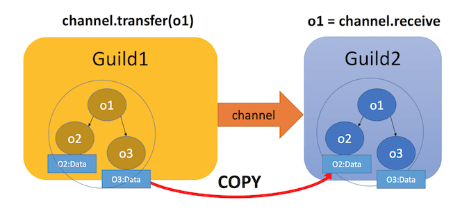 Illustration of Guild Channels copying objects from one channel to another