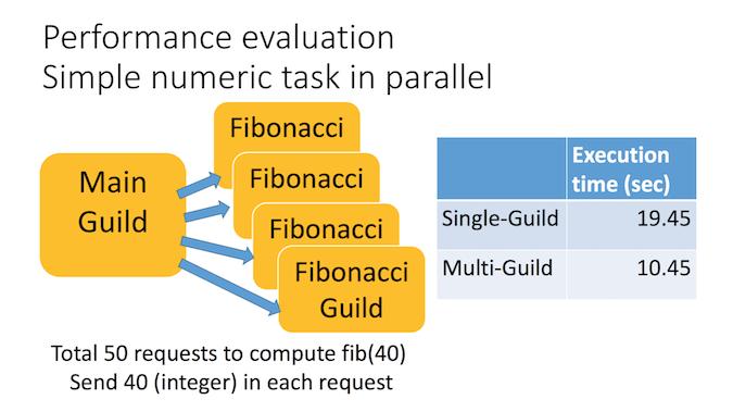 Illustration of single vs. multi-guild performance at fibonacci function solving