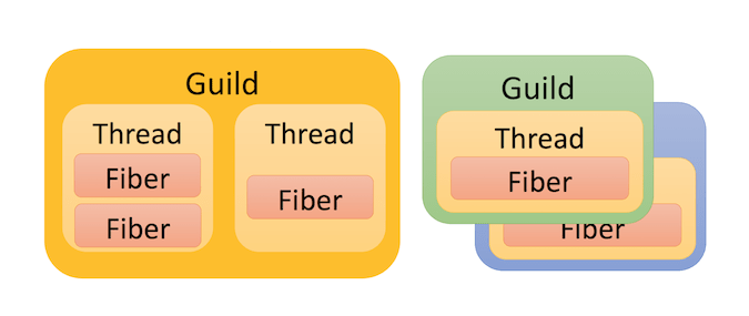 Illustration of Guilds containing at least one Thread which contain at least one Fiber