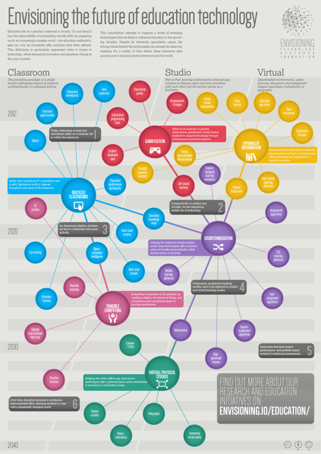 STRATÉGIE: le futur de l'éducation… c'est quoi?