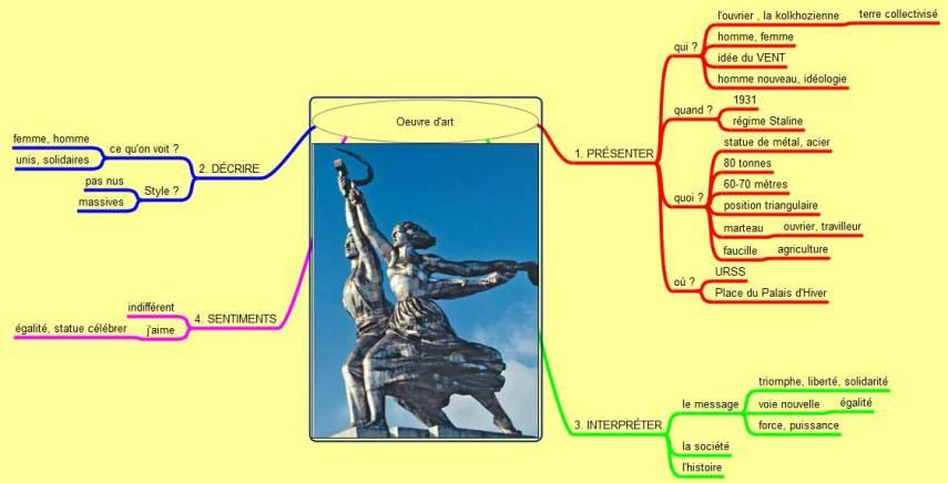 Carte Mentale Statue Communisme - coaching - OlivierRebiere.com
