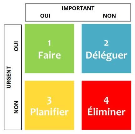 projet - OlivierRebiere.com jean-pierre-dube-matrice-eisenhower
