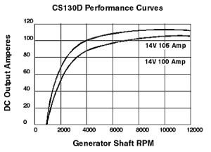 Big 3 and AD244 Alternator Upgrade  LS1TECH  Camaro and Firebird Forum Discussion