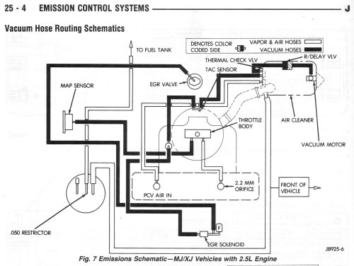 small resolution of 99 jeep cherokee vacuum diagram wiring diagram new 1986 jeep comanche vacuum lines diagram