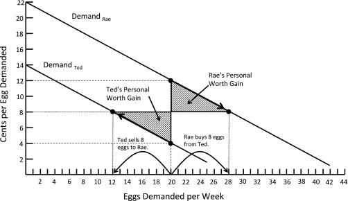 30 Refer To The Diagram. Assuming Equilibrium Price P1