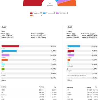 Resultados do 28-A na Galiza: PSOE 10 escanos, PP 9, En Común-Unidas Podemos 2 e Ciudadanos 2