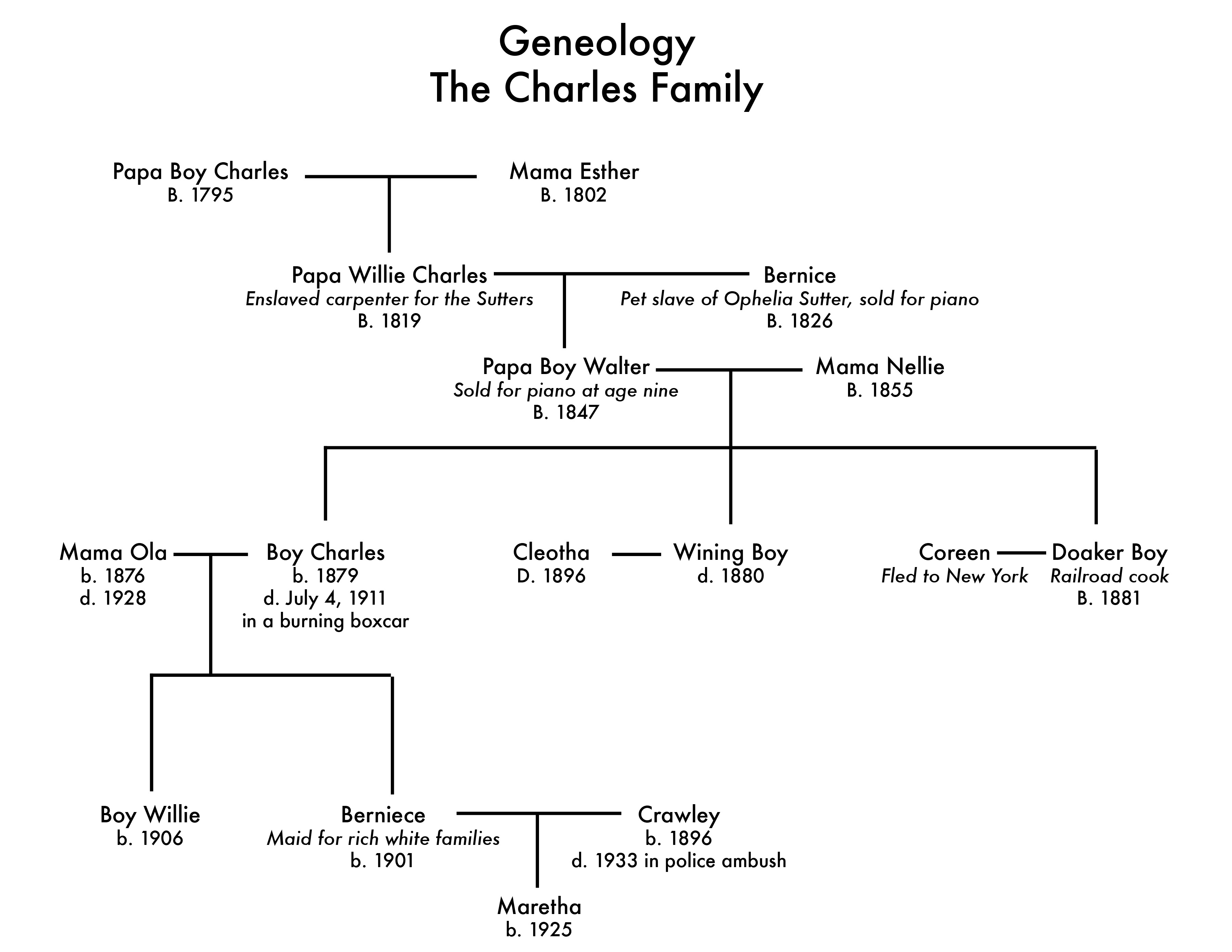 Charles Family Tree The Piano Lesson
