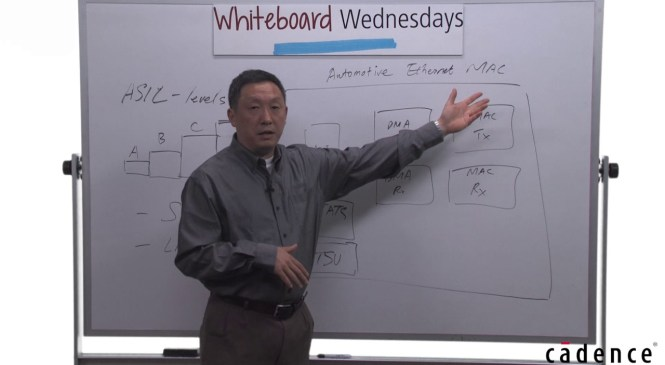 Whiteboard Wednesdays – Automotive Functional Safety and the ISO 26262 Standard