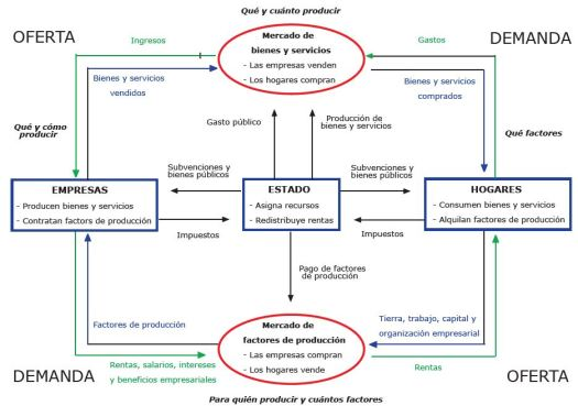 modelo_economico