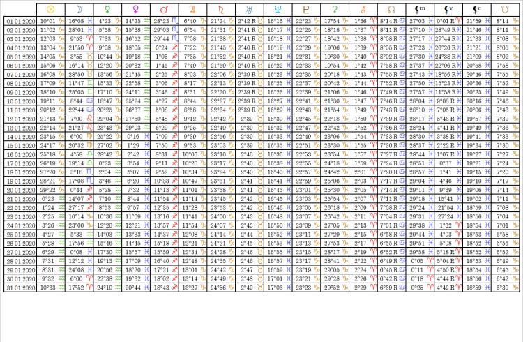 Ephemérides Table Janvier 2020