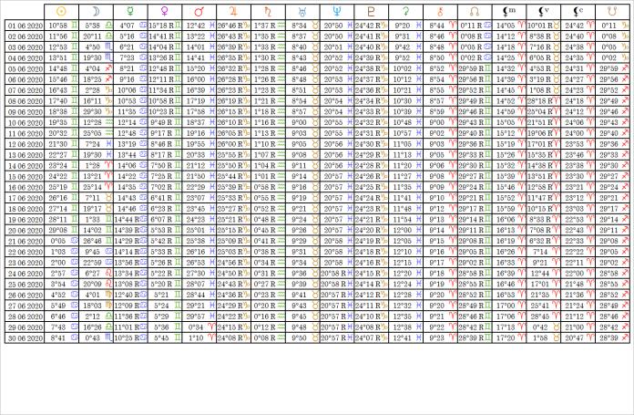Ephemérides Table Juin 2020