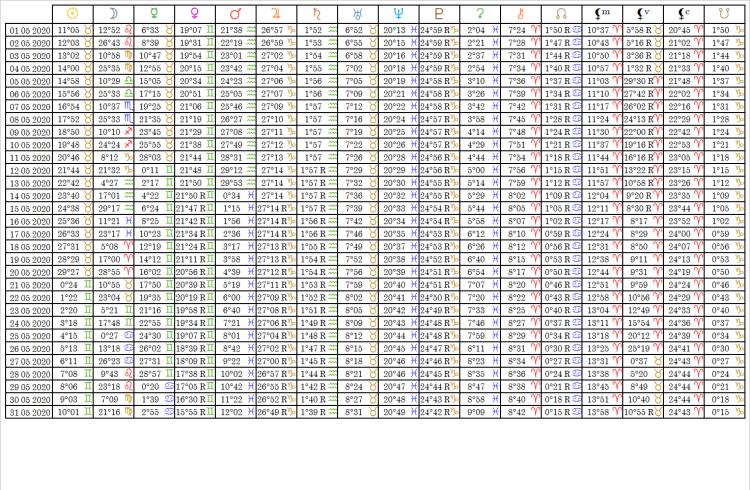 Ephemérides Table Mai 2020