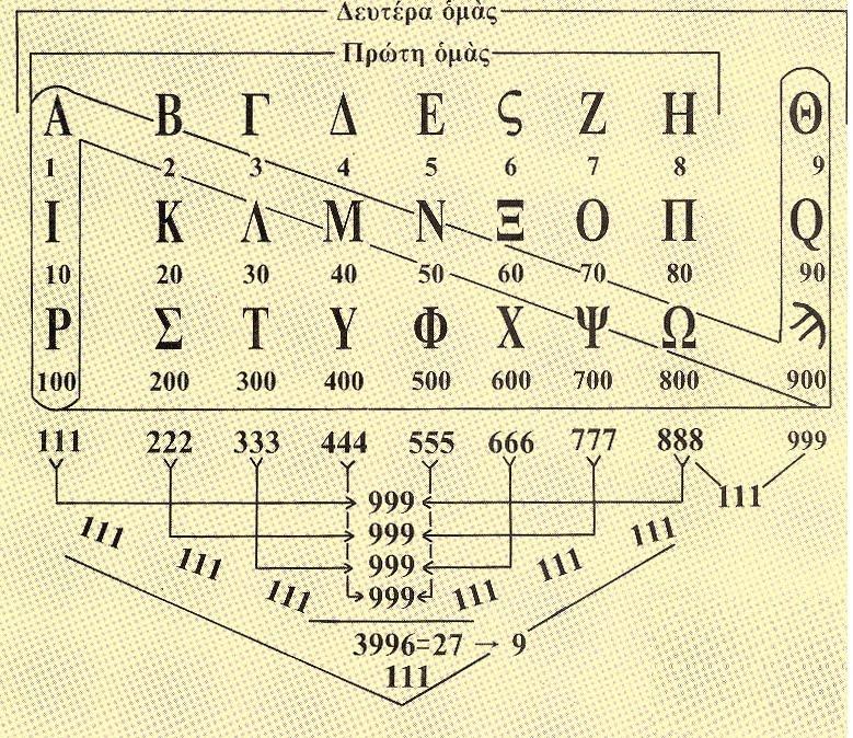 Οι ιδιοφυείς τρόποι επικοινωνίας στην αρχαία Ελλάδα Οι τηλεπικοινωνίες των αρχαίων Ελλήνων