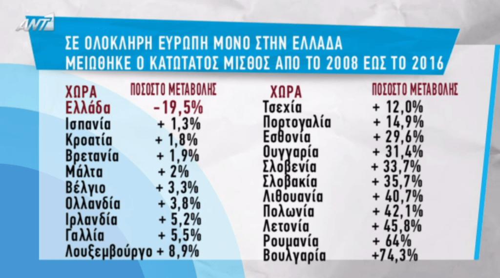 Η μόνη χώρα που μείωσε μισθούς είναι η Ελλάδα των Σαμαραβενιζέλων