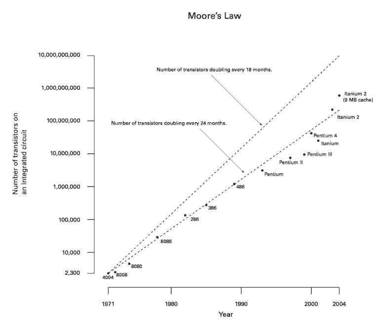 Moore_Law_diagram_(2004)