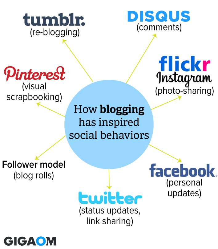 how-blogging-defined-social-behavior1