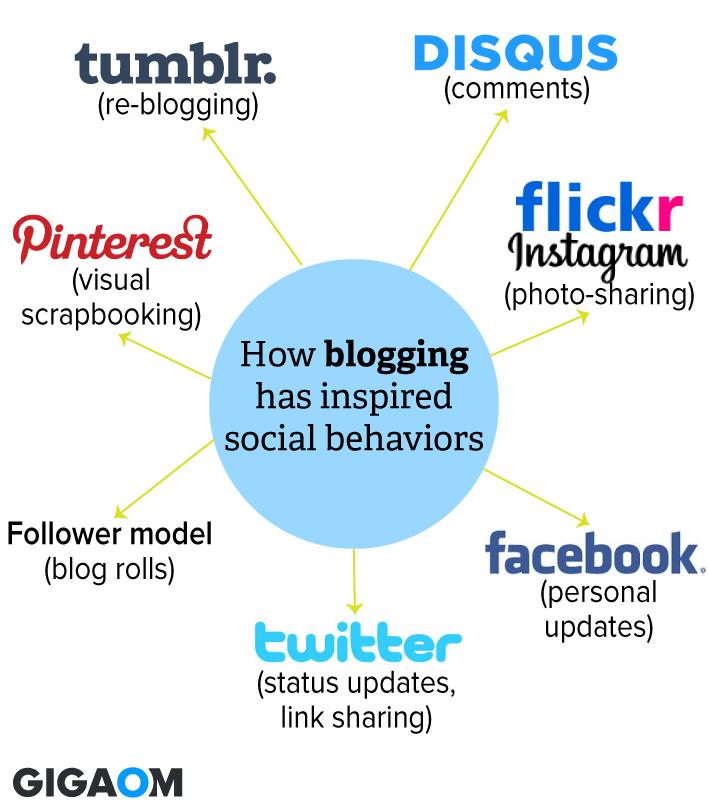 how-blogging-defined-social-behavior1