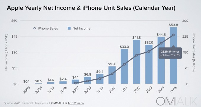AAPL_Net Income & iPhone Sales CY