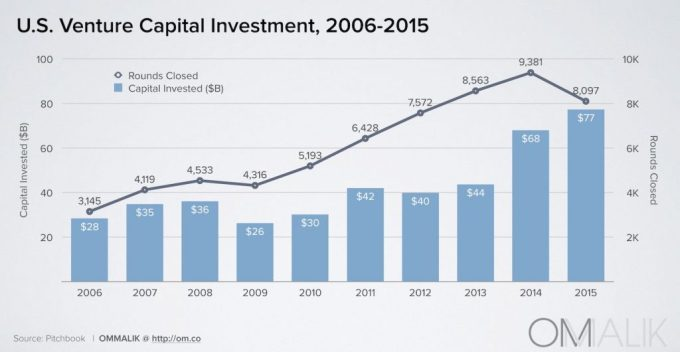 1_VC Investment