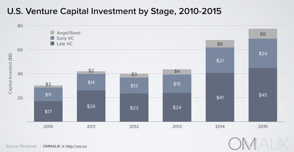 2_VC Investment by Stage
