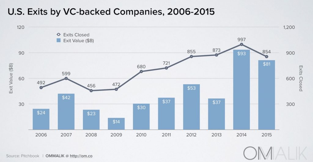 6_Exits By VC-Backed Cos