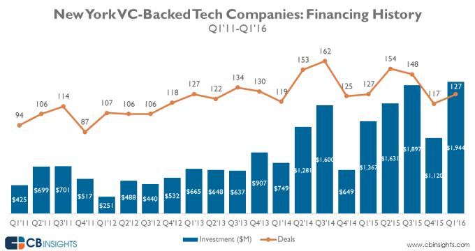 NY_tech_funding_Q1-16
