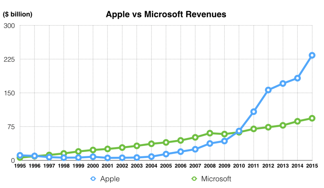 Apple-Microsoft-Revenues-1995-To-2015.png