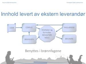 Illustrasjon som viser samarbeid mellom ekstern leverandør og redaktør i produksjonen av læremidlet