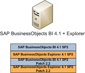 SAP_BusinessObjects_Patch_Strategy_02
