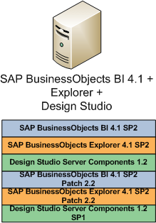 SAP_BusinessObjects_Patch_Strategy_03