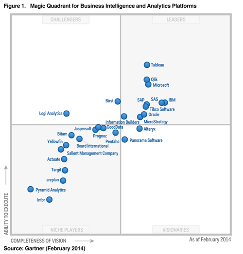 Gartner Magic Quadrant 2014