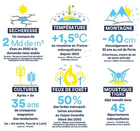 Les chiffres du préfet de la région Centre-Val de Loire concernant le changement climatique