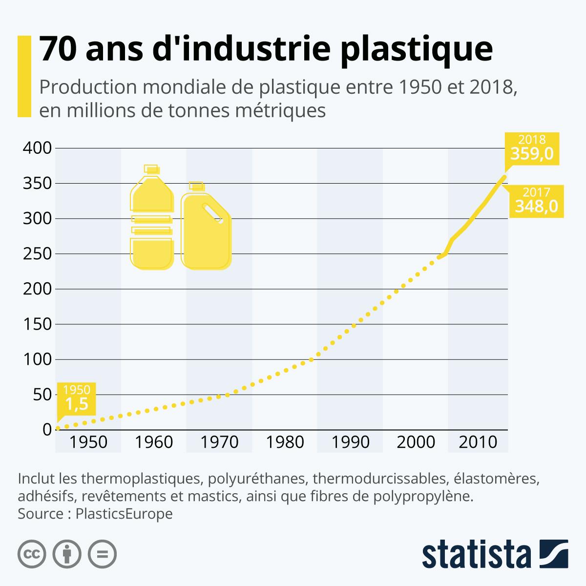 Production mondiale de plastique en 70 ans selon Statista.