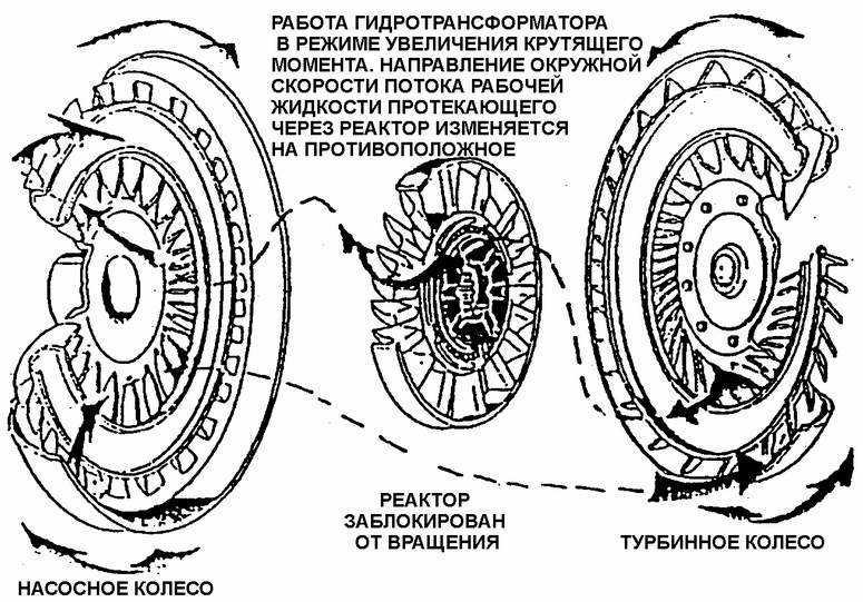 Схема коробки передач дэу нексия