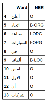 A table with a few words and their classes