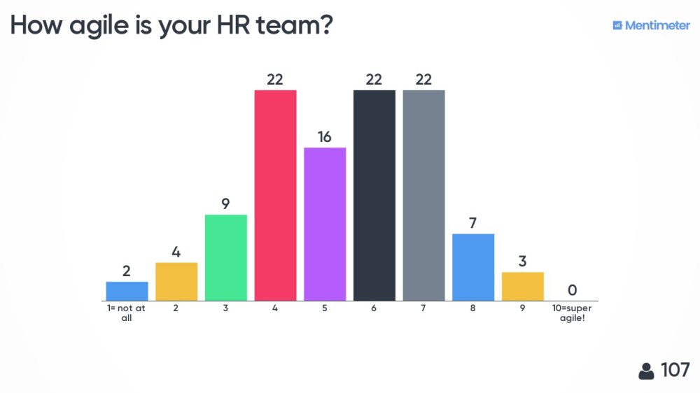 medium resolution of below you see the answer on a question i asked the audience during an agile hr conference last year